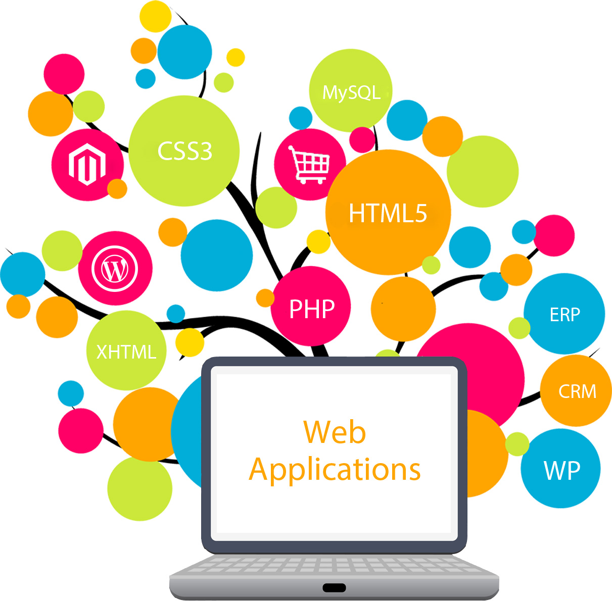 Advantages of Presenting a good Web Application